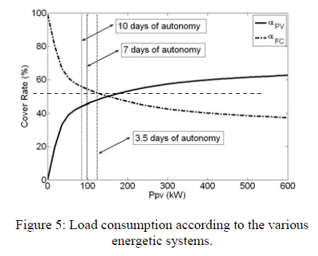 global-journal-technology-various-energetic-systems