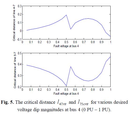 global-journal-technology-voltage-dip-magnitudes