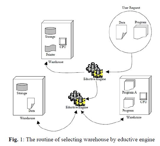 global-journal-technology-warehouse-eductive-engine