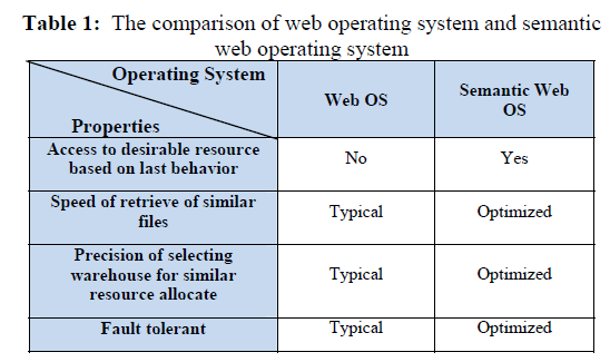 global-journal-technology-web-operating-system
