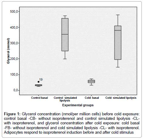 glycomics-lipidomics-Glycerol-concentration