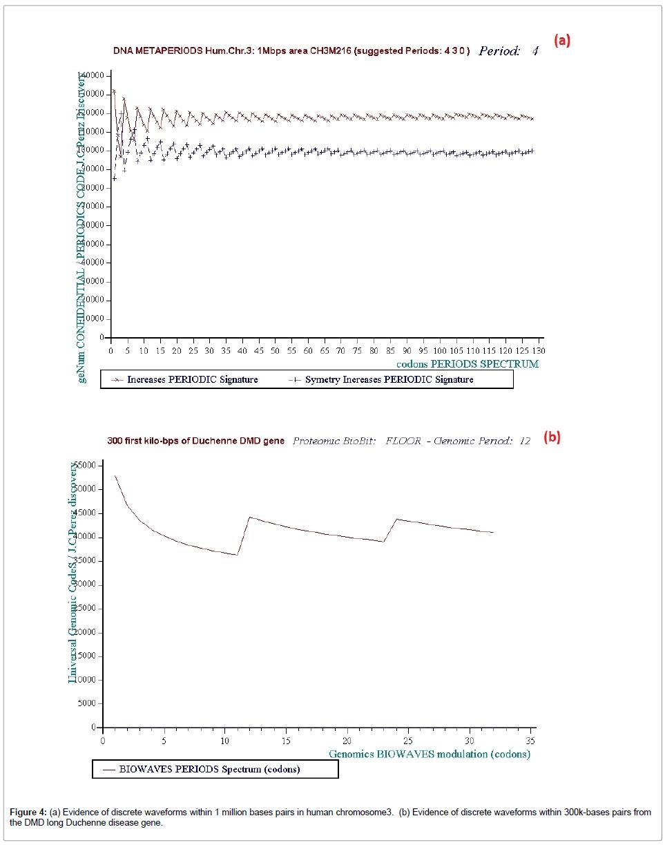 glycomics-lipidomics-discrete-waveforms