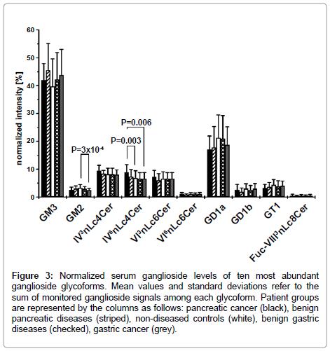 glycomics-lipidomics-ganglioside-glycoforms
