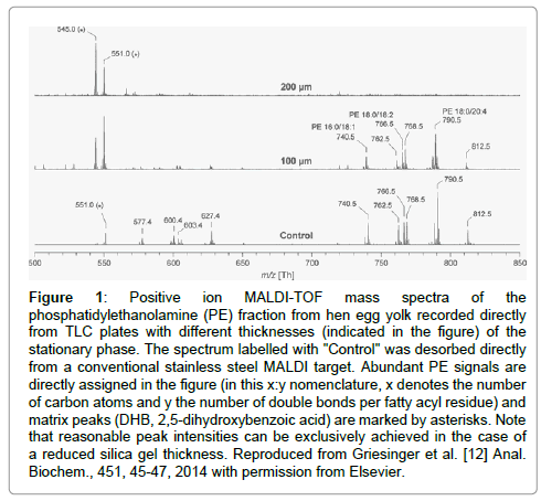glycomics-lipidomics-mass-spectra