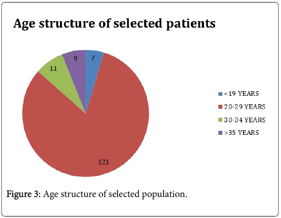 gynecology-Age-structure-selected