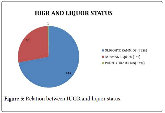 gynecology-IUGR-liquor-status