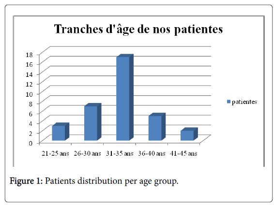 gynecology-Patients-distribution