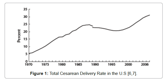 gynecology-obstetrics-Cesarean-Delivery-Rate