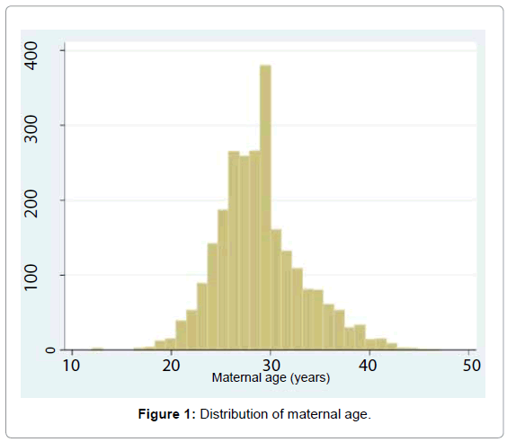 gynecology-obstetrics-Distribution-maternal-age