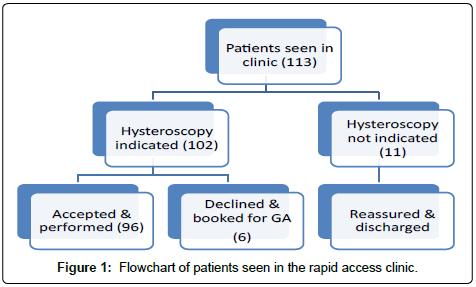 gynecology-obstetrics-Flowchart