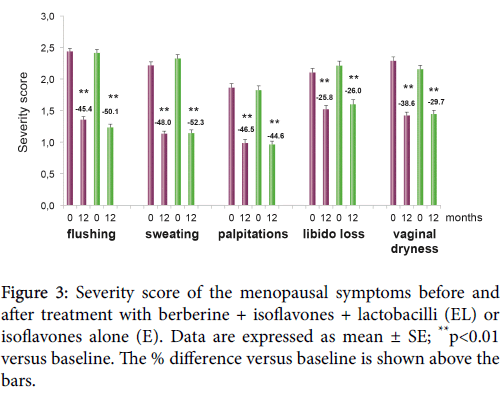 gynecology-obstetrics-Severity-score-menopausal-symptoms