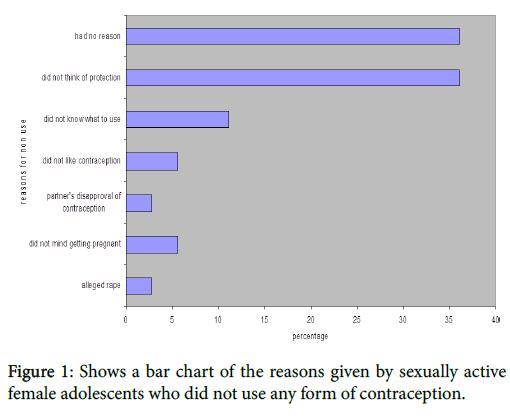 gynecology-obstetrics-bar-chart-reasons