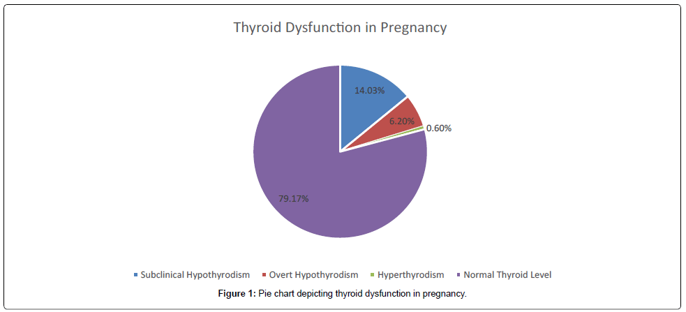 gynecology-obstetrics-depicting-thyroid