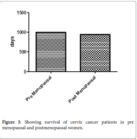 Nepal and in cancer breast menopuase
