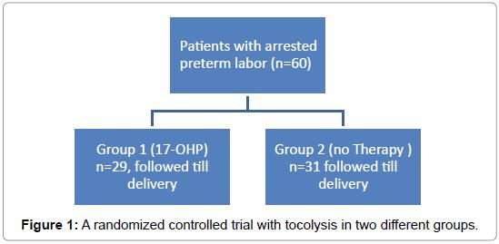 gynecology-obstetrics-randomized-controlled
