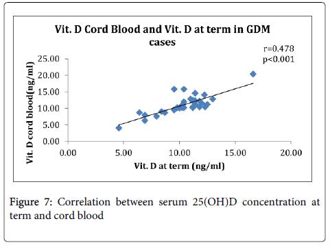 gynecology-obstetrics-serum-25-cord-blood