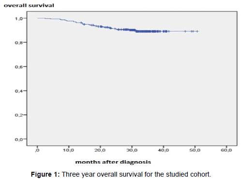 gynecology-obstetrics-survival-studied-cohort