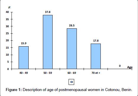 gynecology-postmenopausal-women
