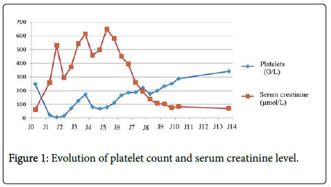 haematology-thromboembolic-diseases-Evolution-platelet-count