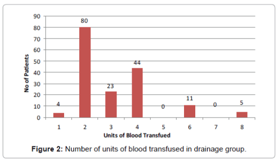 haematology-thromboembolic-diseases-blood-transfused-drainage