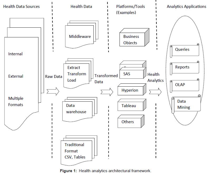 health-Medical-Informatics-Health-analytics-architectural