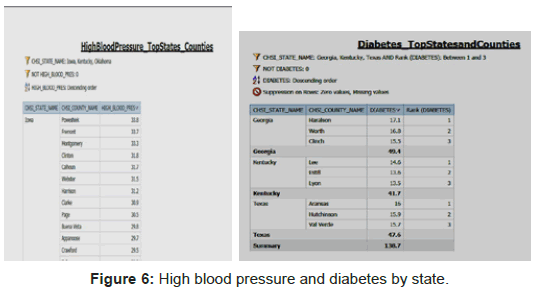 health-Medical-Informatics-High-blood-pressure