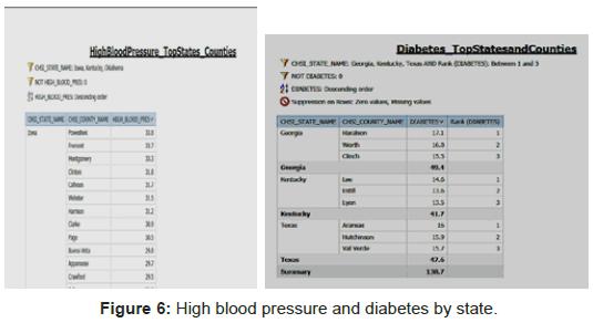health-Medical-Informatics-High-blood-pressure