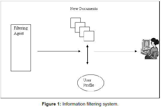 health-Medical-Informatics-Information-filtering-system