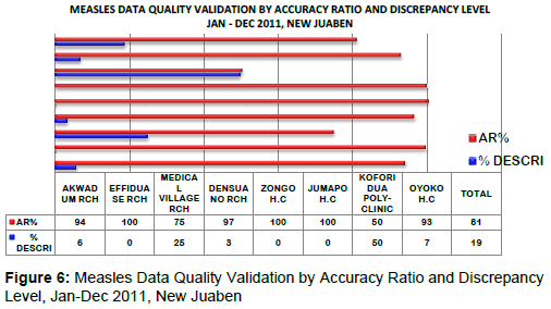 health-Medical-Informatics-Measles-Data-Quality