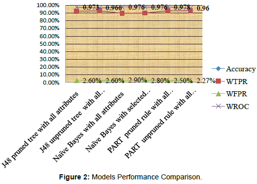 health-Medical-Informatics-Models-Performance-Comparison