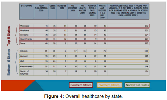 health-Medical-Informatics-Overall-healthcare-state