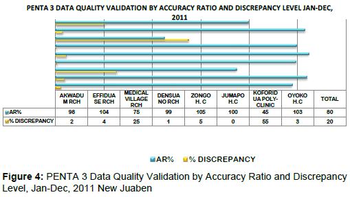 health-Medical-Informatics-PENTA3-Data-Quality