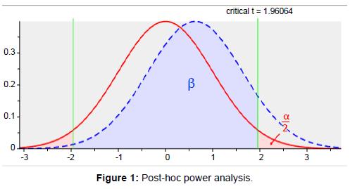health-Medical-Informatics-Post-hoc-power