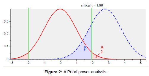 health-Medical-Informatics-Priori-power-analysis