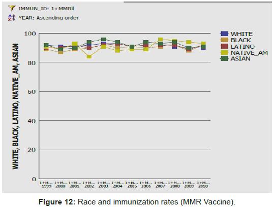health-Medical-Informatics-Race-immunization-rates