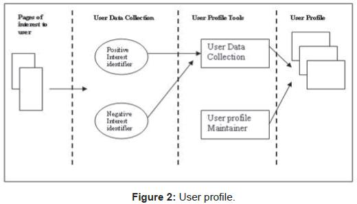 health-Medical-Informatics-User-profile