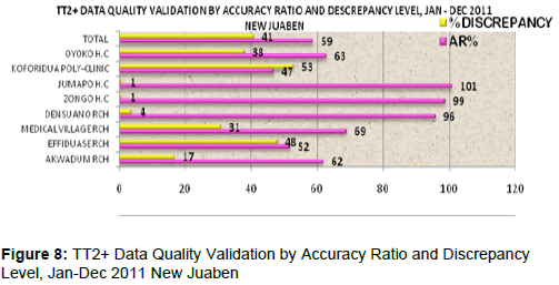 health-Medical-Informatics-Validation-Accuracy-Ratio