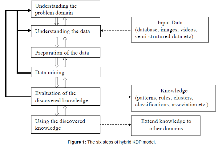 health-Medical-Informatics-hybrid-KDP-model