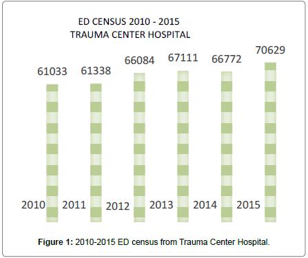 health-care-Trauma-Center