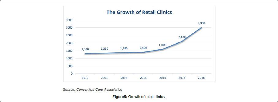 health-care-retail-clinics