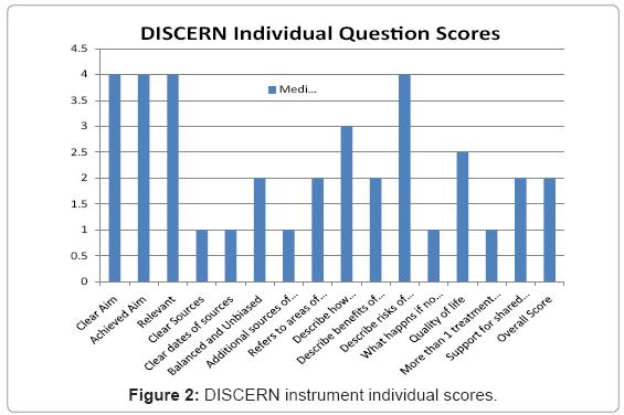 health-care-reviews-DISCERN-instrument