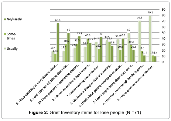 health-care-reviews-Grief-Inventory