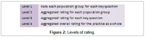 health-economics-curves-Levels-rating