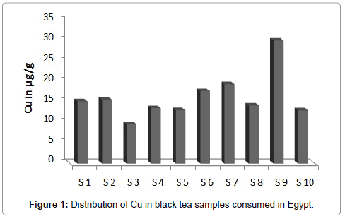 health-economics-curves-black-tea