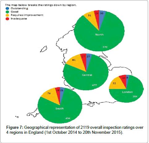 health-economics-curves-regions-England