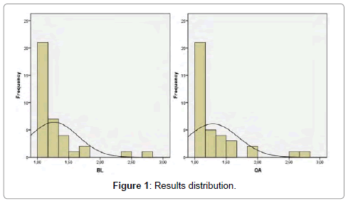 health-economics-outcome-Results-distribution