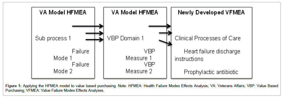 health-economics-outcome-research-Applying-HFMEA