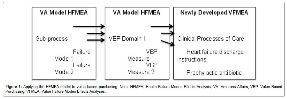 health-economics-outcome-research-Applying-HFMEA