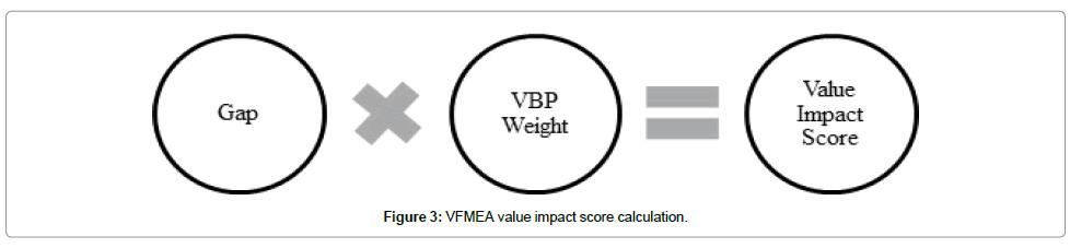 health-economics-outcome-research-impact-score