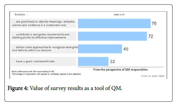 health-economics-outcome-survey-results